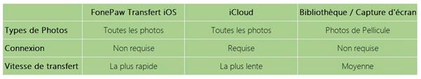 comparer transfert ios et icloud