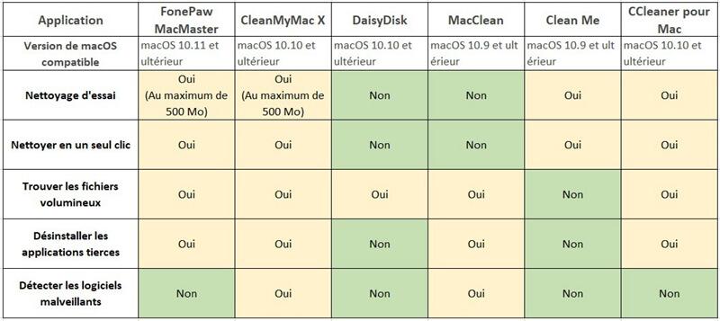 Différences entre 6 meilleurs nettoyeurs