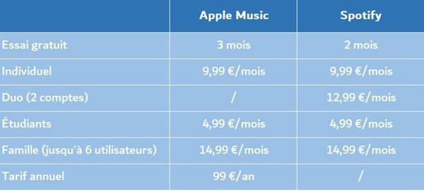 comparer le prix de spotify et apple music