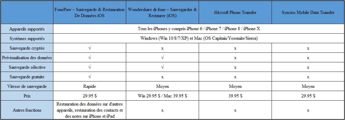 Comparaison entre les 4 logiciels