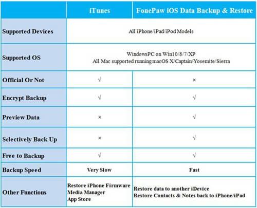 Comparaison entre iTunes et FonePaw