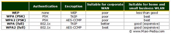 WPA WPA2 comparison