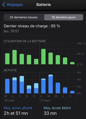 Consommation rapide de la batterie sur iOS 14